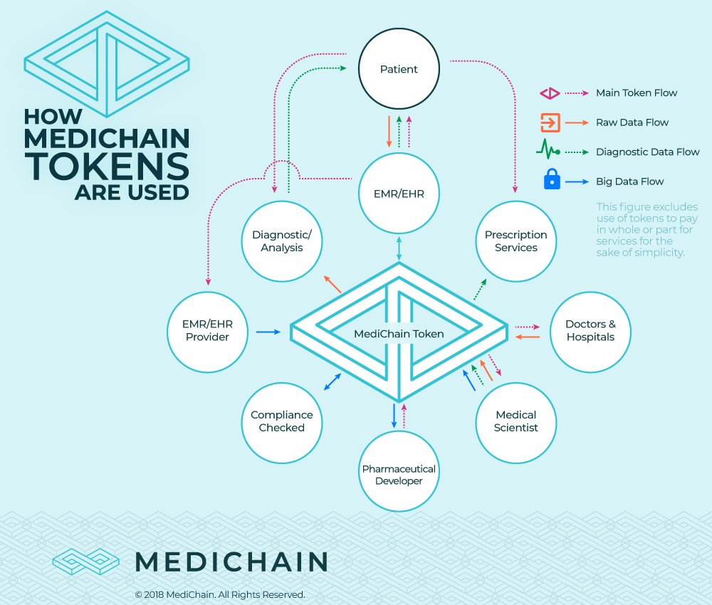 MediChain How Tokens Work Infographic